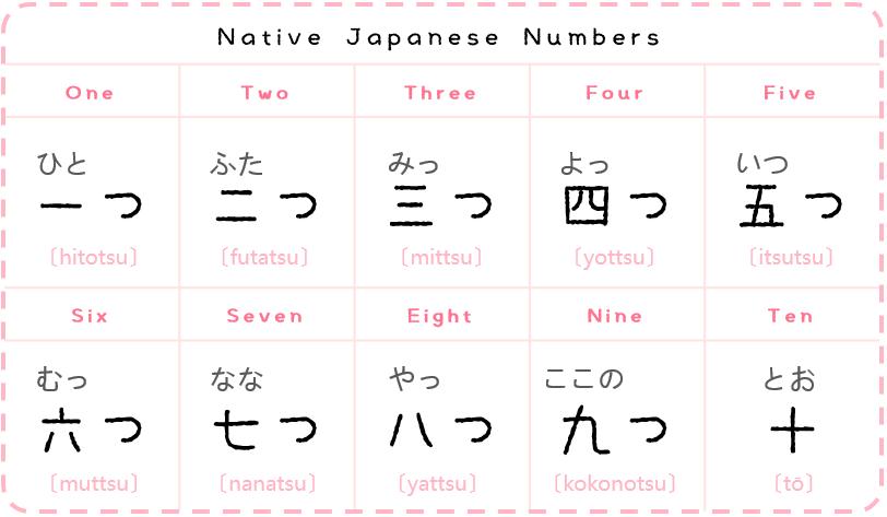 Japanese Numbers Kanji : galleryhip.com - The Hippest Galleries!