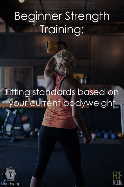Beginner Strength Training Weight Standards
