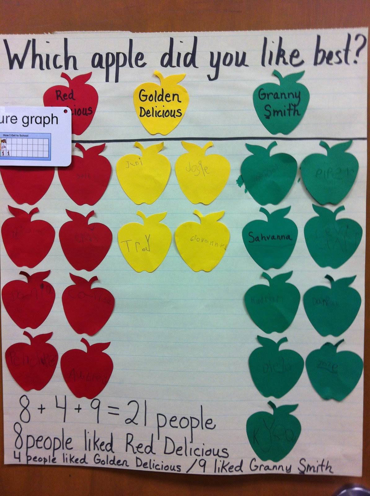 ... picture graph to figure out what kind of apple the class like best