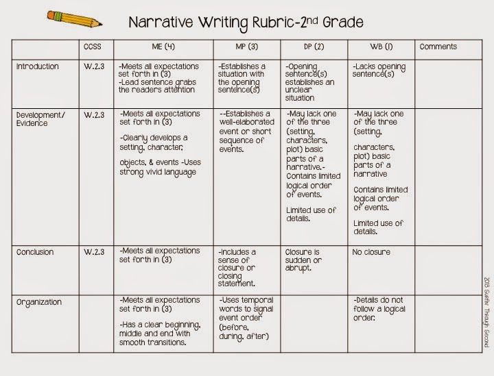 writing process rubric Grade 3 writing assessment the grade 3 assessment and instructional guide contains the scoring rubric types of writing the writing process should be taught.