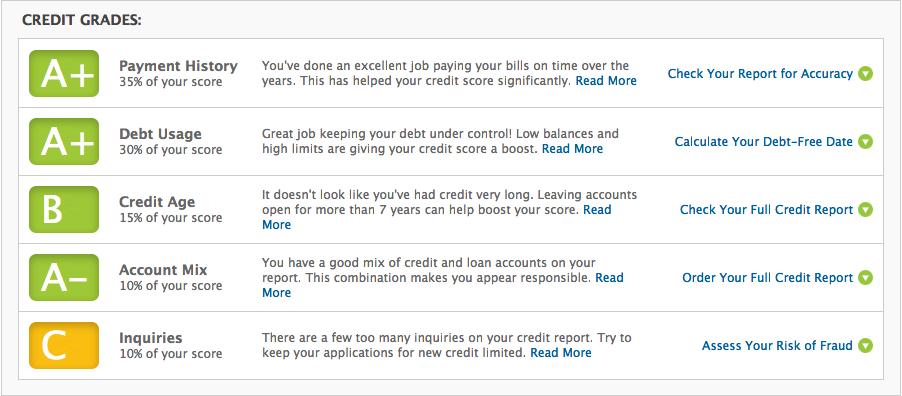 Relentless Financial Improvement: Credit.com Review