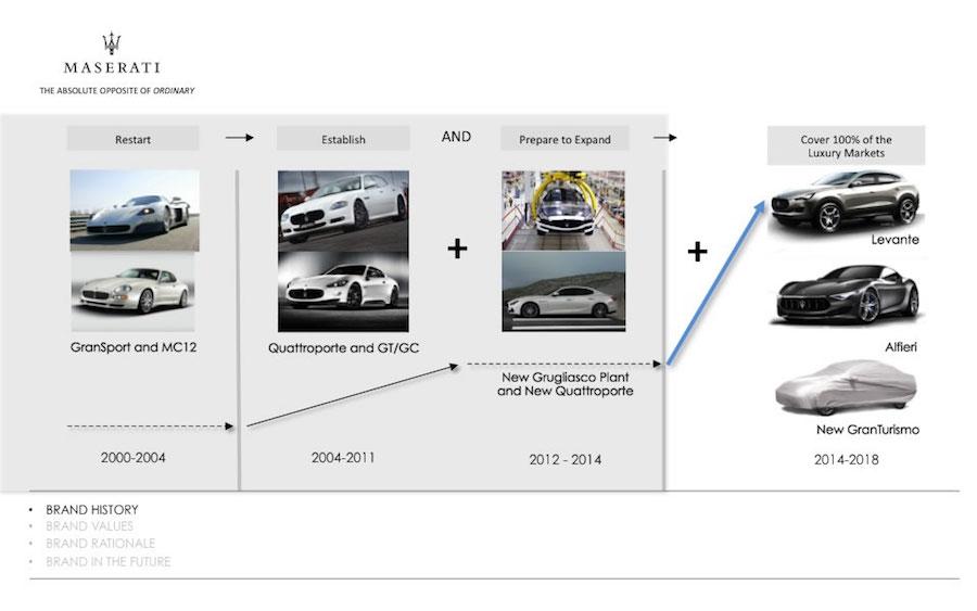 マセラティが2018年までに「アルフィエーリ」と新型SUV「レヴァンテ」を発売へ
