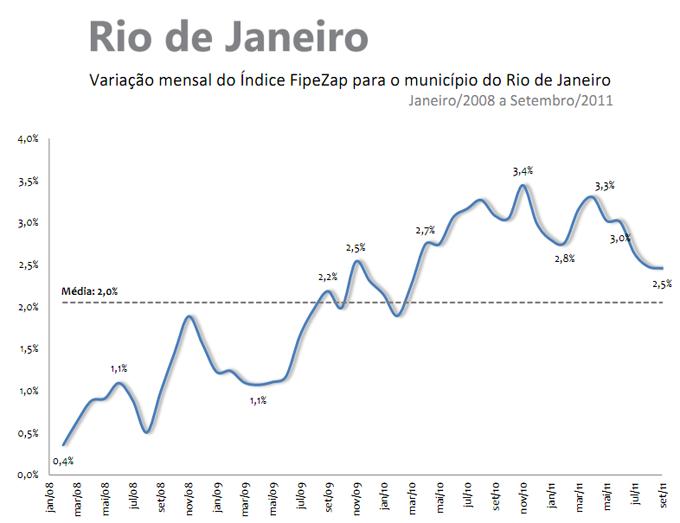 Valorização de imoveis - Rio de Janeiro