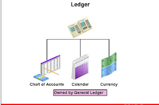 Oracle General Ledger