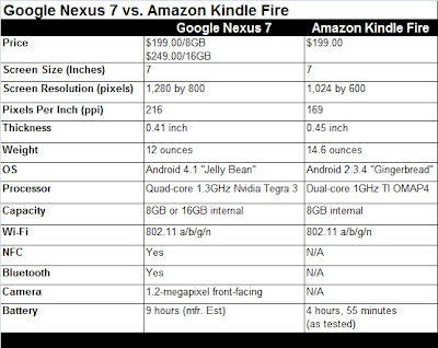 (Nexus 7 Vs Kindle) Face to face Comparison Google Nexus 7 Vs Amazon Kindle Fire