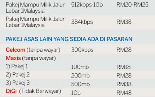 Pakej Internet 1Malaysia - Kadar Serendah RM20 Sebulan