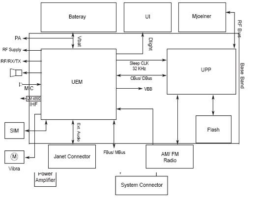 diagram dct4