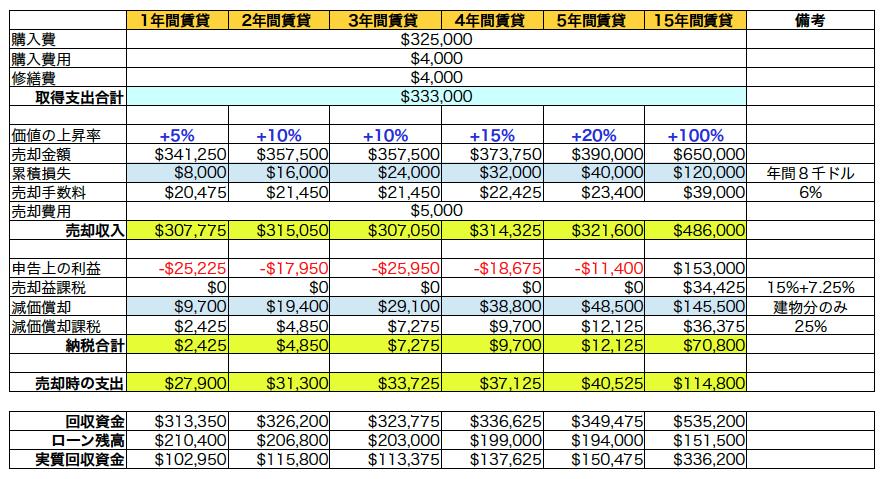 Taxes On Depreciation Sale Rental Property Passive Losses