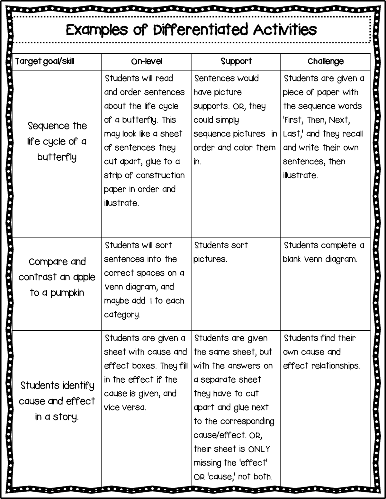 Who's Who and Who's New: Differentiation Made Easy. . . Or Just ...