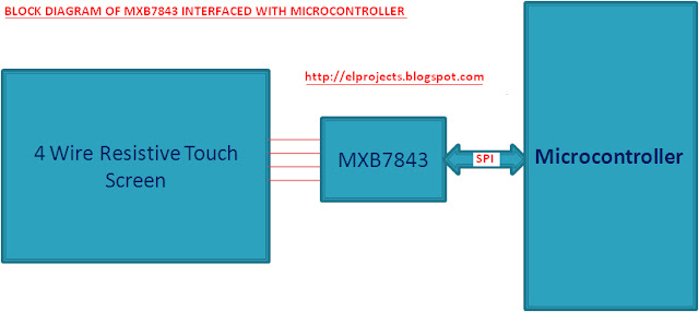 MXB7843 TOUCH SCREEN INTERFACING BLOCK DIAGRAM