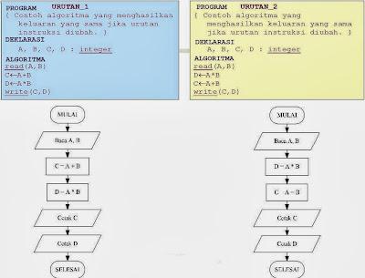 Pemrograman Terstruktur Algoritma dan Pemrograman-14