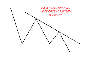 descending_triangle_chart_pattern