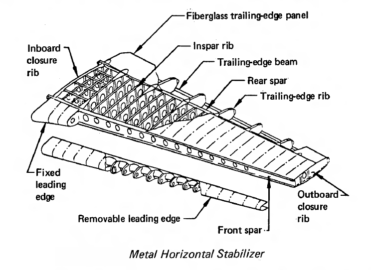 Stabilizer (aeronautics) - Wikipedia