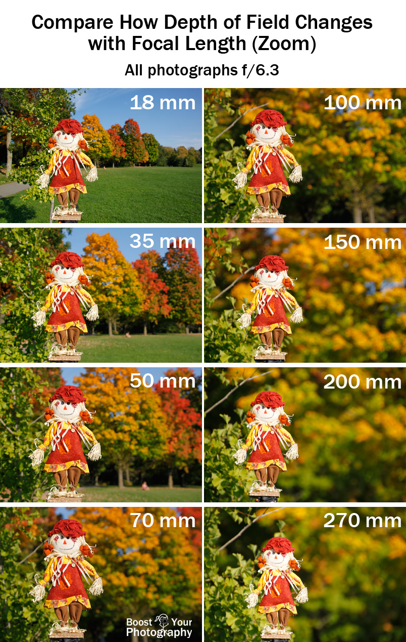 depth of field and aperture relationship