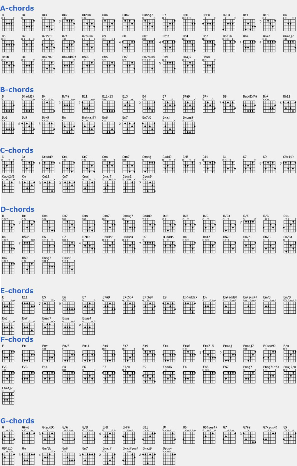 Tabel Kunci Gitar Lengkap Kord Gitar Kord Guitar Surawanozhi
