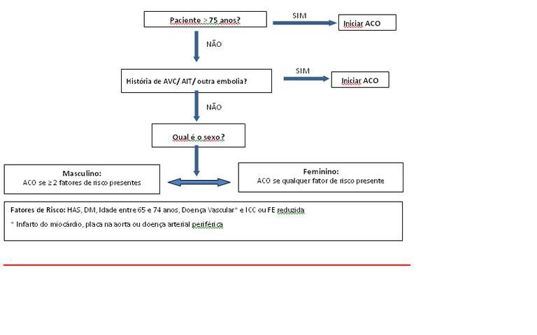Heart disease alair castro studies aperfeioamento da aperfeioamento da estratificao de risco para tromboembolismo na fibrilao atrial utilizando uma nova abordagem cha2ds2 vasc ccuart Gallery