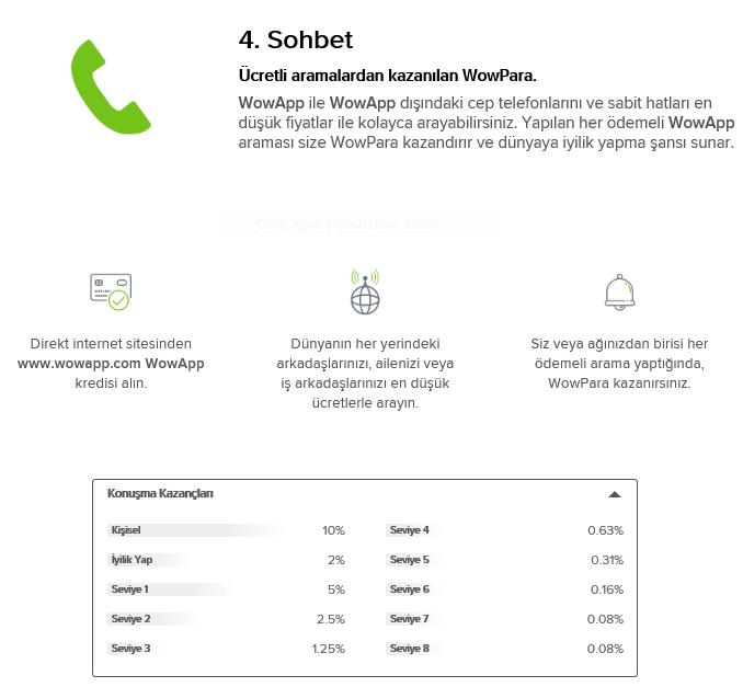 WOWAP Sohped ederek nasıl kazanç sağlanır