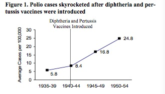 development of the polio vaccine The use of animals in the development of the polio vaccine this advance alone has saved millions of lives, and the world health organisation is close to eradicating polio completely through its worldwide vaccination programme.