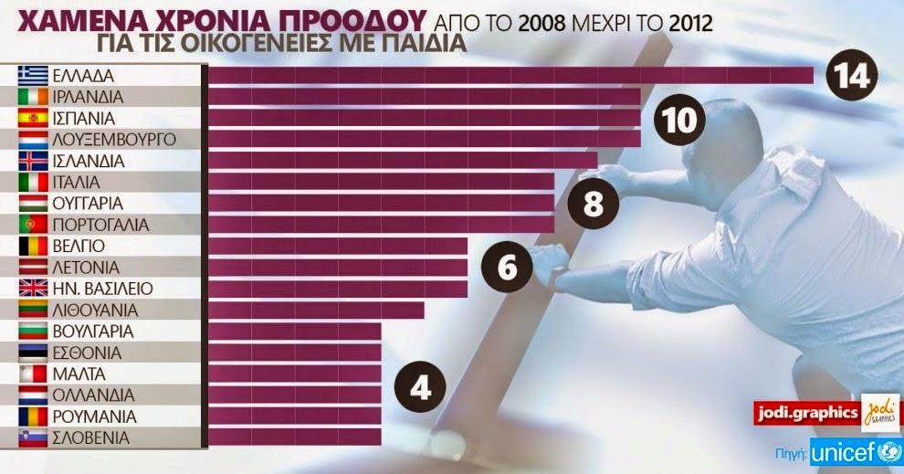 Ανισορροπίες.. Τα χαμένα χρόνια προόδου από 2008 μέχρι 2012