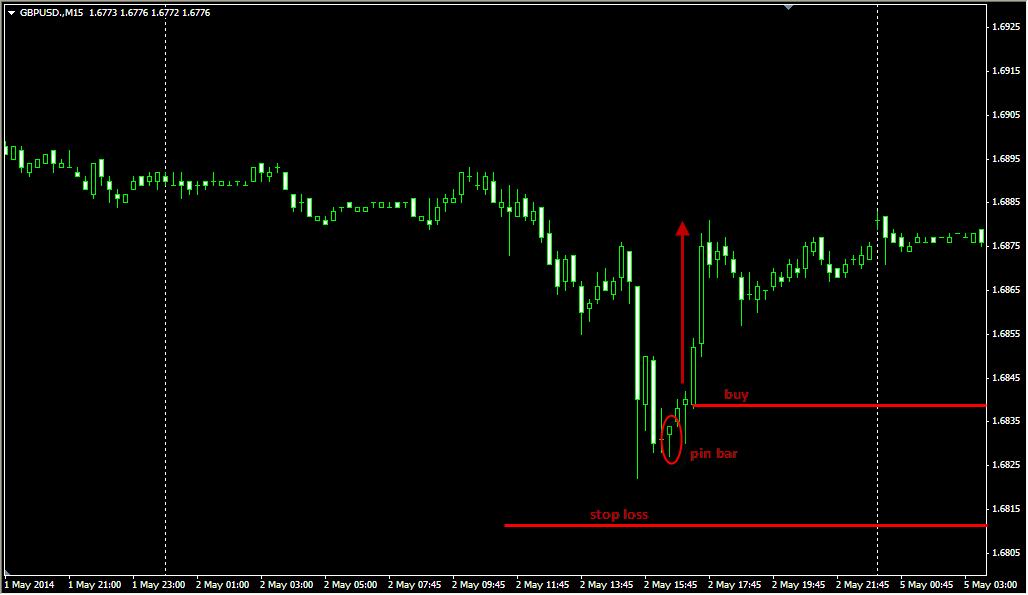 Cara mengurani lot posisi di trading forex