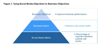 Tying Social Media Objectives to Business Objectives