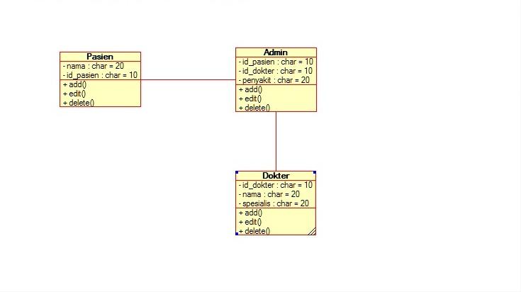 Tulisan zulfikar laporan akhir ke 4 uml berikutnya untuk class diagram bisa dilihat pada gambar di bawah ini ccuart Image collections