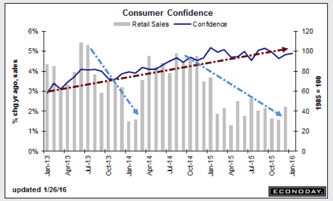 consumer confidence Washington (ap) — american consumers were feeling a bit more optimistic in may following a slight decline in confidence in april the.