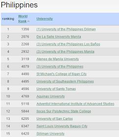 Top 15 Universities Philippines 2015