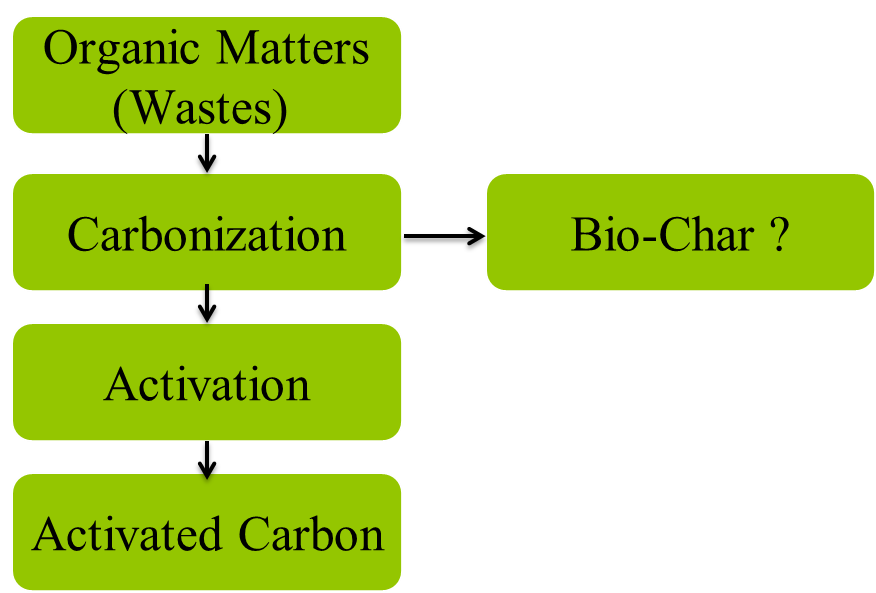 Carbon materials definition viral infections blog articles for Organic soil definition