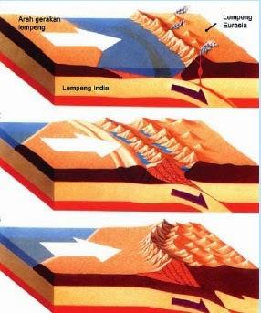 Bentuk Muka Bumi Akibat Tenaga Tektonik