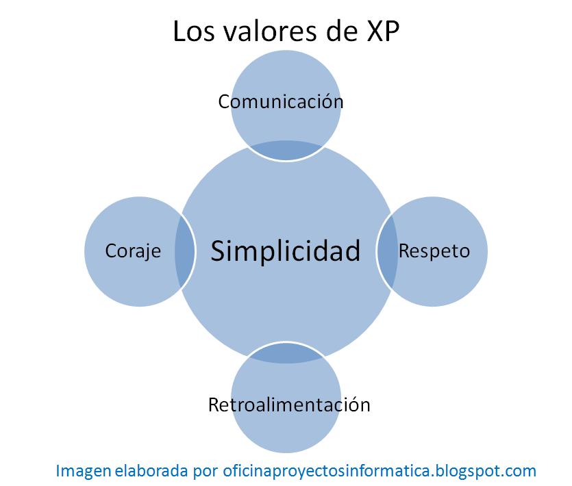 Los 5 valores de la programaci n extrema xp la oficina for Practica de oficina definicion