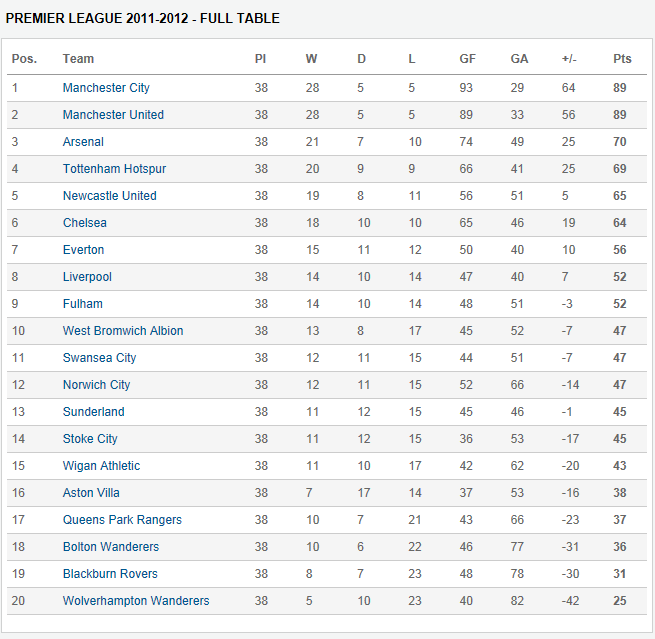 A true blue me premier league season 2011 2012 chelsea 39 s perspective - Epl results and table standing ...