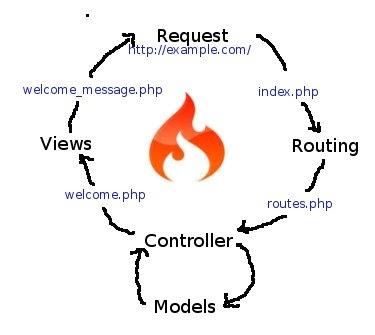Learn mvc php pdf
