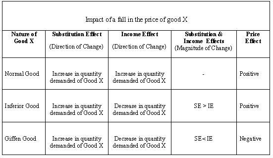 income effect and the substitution effects economics essay Both these effects jointly results in the price effect, that is, the inverse relationship between price and demand usually results from both income and substitution effects price changes of goods usually lead to changes in the relative price of those goods and the purchasing power of the consumer's income.