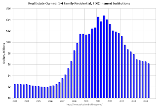 FDIC Insured Institution REO