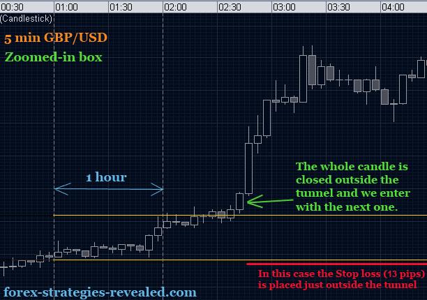 Strategi trading forex eur/usd