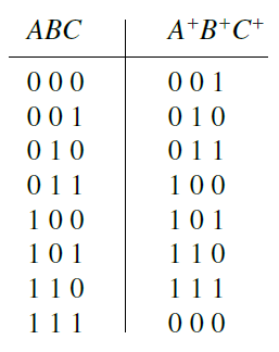 counter truth table