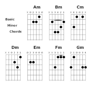 Guitar Chords: June 2011
