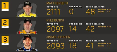 Top-3 Chase contenders for The Cup in NASCAR - Matt Kenseth, Kyle Busch, Jimmie Johnson