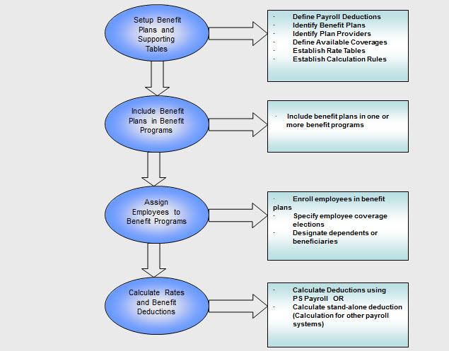 benefits of process flow diagrams diy wiring diagrams u2022 rh dancesalsa co process flow diagram advantages Manufacturing Process Flow Diagram