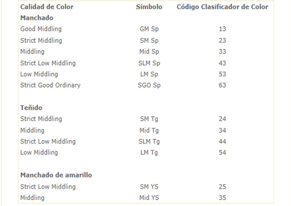 Control de Calidad: Clasificación del algodón, segun el grado de color.