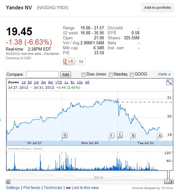 Бизнес линч Ѣ  После квартального отчета Яндекса акции компании упали почти на 7%