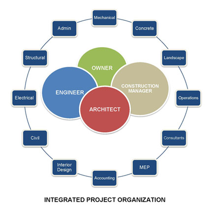 integrated project delivery process ipd management Integrated project delivery (ipd) is a unified system for managing the project delivery process its structure is designed to drive efficiencies and accountability across the entire project to resulting in significantly less waste and issues.