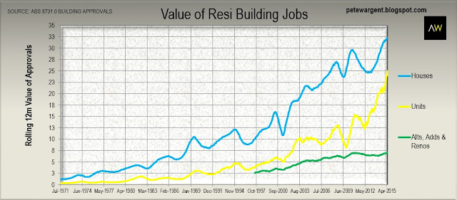Total value of residential building jobs