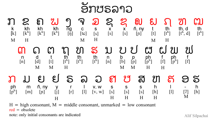 Learn To Speak Lao In 3 Months - Posts | Facebook