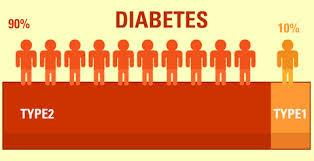 Cara Mengobat Diabetes Secara Alami