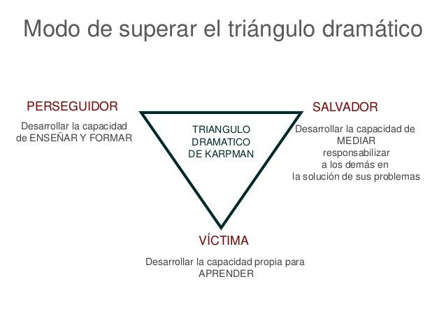 Resultado de imagen para triángulo dramatico de karpman