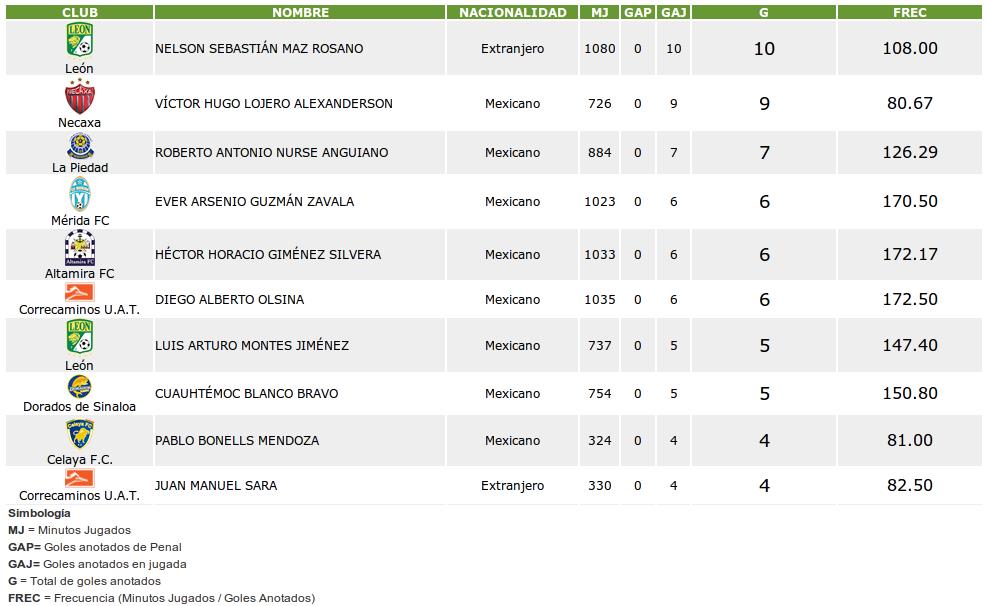 de la tabla de goleo individual a continuación los primeros 10 de la