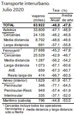 AVE y LD caen en Julio más que el BUS y el Avión Peninsular