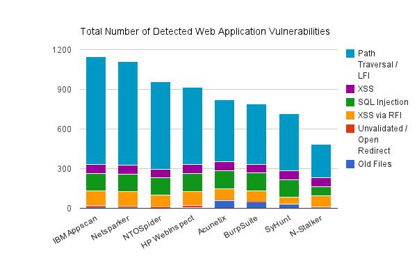 escaner de vulnerabilidad en la seguridad informatica